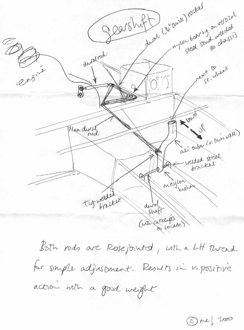 Ruaris gearchange mechanism