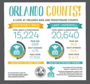 Walking and biking in Orlando – it counts