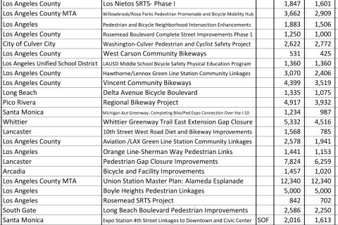 The next to last column on the right reflects the total cost of the project, in thousands, while the right-hand column is the amount requested, also in thousands.