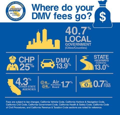 CA DMV Where Money Goes