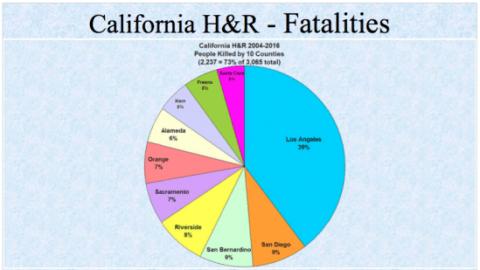 5-fatalities