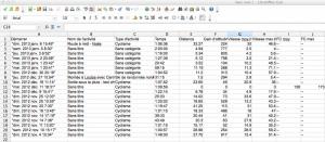 Le fichier csv exporté par Garmin Connect. Pas facile de trier sur la date.