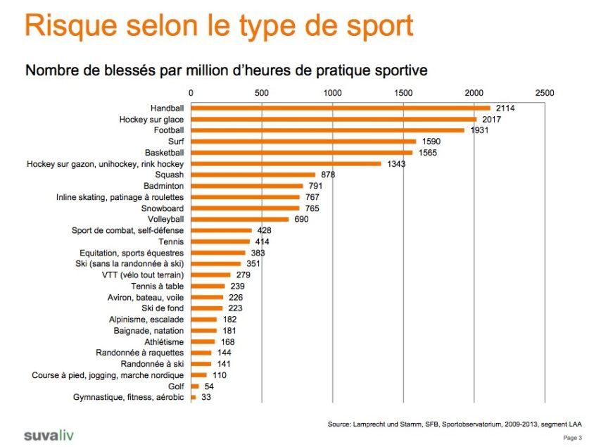 Nombre de blessés par million d'heures de pratique sportive.