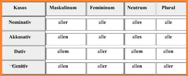 الضمائر المبهمة فى اللغة الألمانية 3