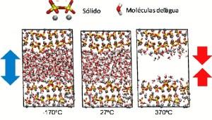 Tensión que se crea en los microporos: en temperaturas bajas, de dentro hacia fuera y en altas, de fuera hacia dentro.