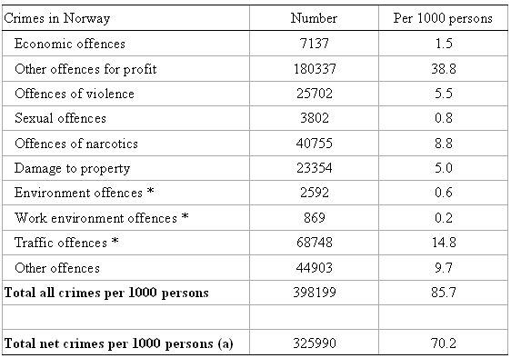 crime_rate_norway