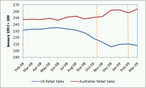 us_australia_retail_sales_march_2009_announcements
