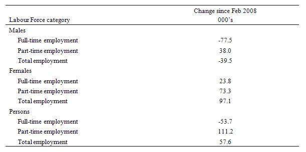 Employment_changes_to_May_2009