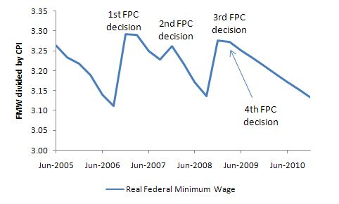 FPC_real_wage_evolution