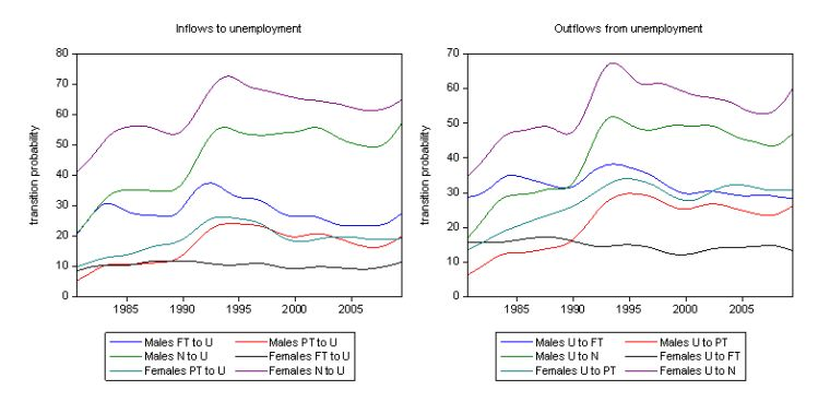 Full_sample_gender_U_in_outflows
