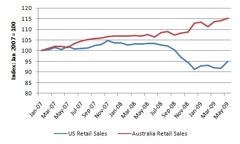 Retail_sales_Jan_2007_May_2009