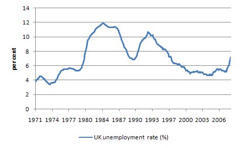 UK_unemployment_rate_1970_2009