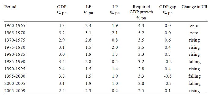 required_GDP_table