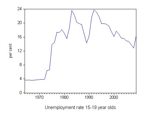 youth_unemployment_1964_2009