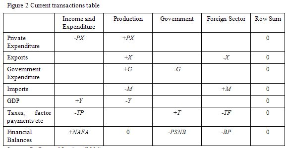 Table_2_current_transactions_matrix_open_economy