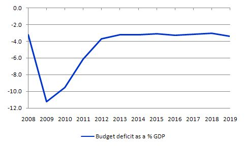 CBO_August_2009_deficit_projections