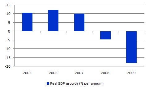 Latvia_GDP_growth
