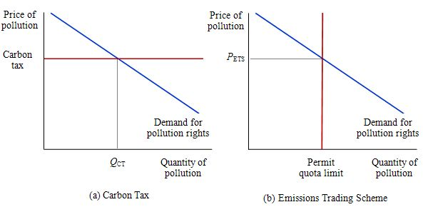 Carbon_tax_versus_ETS
