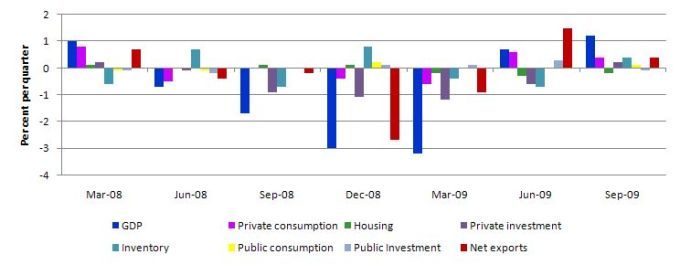 Contributions_to_GDP_Sep_2009