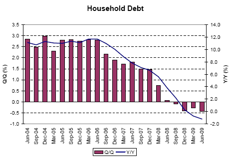 Household_debt_change_June_2009