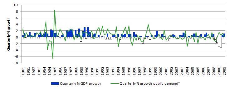 Japan_GDP_growth_Sep_2009