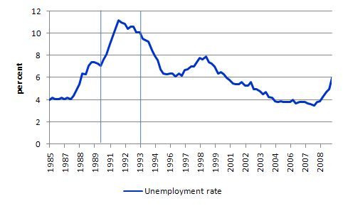 NZ_unemployment_rate