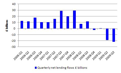 UK_Net_Lending_Flows