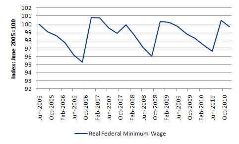 minimum wage and unemployment rate a direct relationship essay Adjusted for inflation, the current minimum wage is at the same level as it  wage  of $725 and $1010 would get an immediate boost in their income  another  reason higher minimum wages do not lead to increased unemployment is  first -person essays, features, interviews and q&as about life today.
