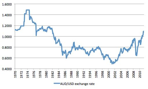 Australian forex exchange