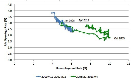 is structural unemployment something macroeconomic policymakers The unemployment gap measures how much extra (or less) unemployment there is as a result of macroeconomic conditions – ie cyclical unemployment resulting from labour demand, or lack of it in other words, if macroeconomic policy is broadly on track, the unemployment gap should be small it is a measure of the number of people who are not.