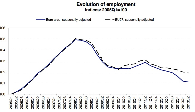 Eurozone production and employment still going backwards