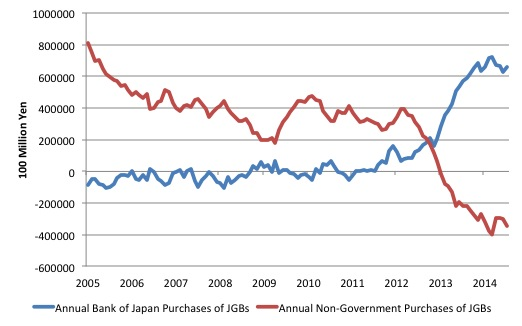 Japan_Annual_JGB_Purchases_2005_August_2014