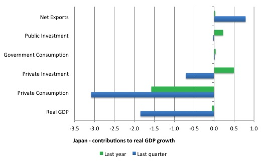 Japan_contributions_real_GDP_2014Q4