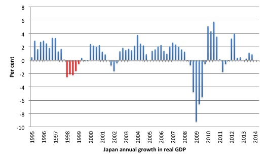Japan_real_GDP_growth_1995_2014