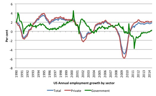 US_employment_growth_by_sector_1990_July_2014