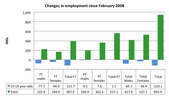 Australia_changes_employment_by_age_Feb_2008_September_2014