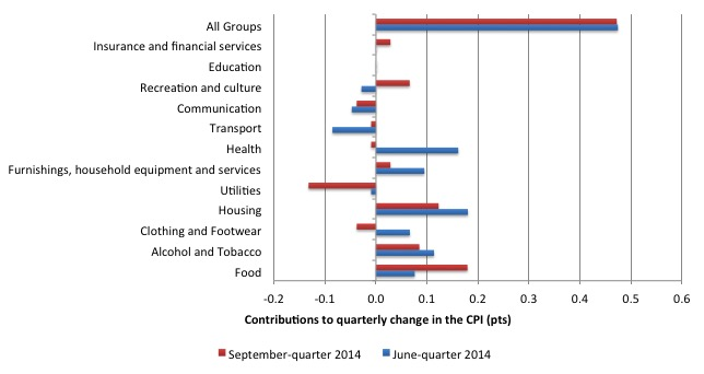 Australia_qrtly_contributions_inflation_September-2014