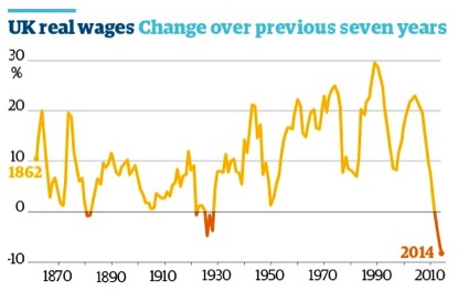 UK_real_wages_1862_2014