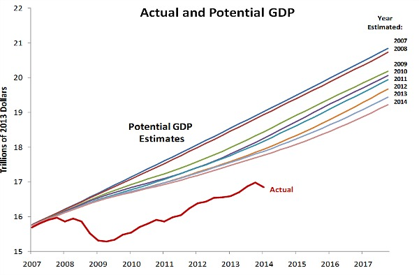 US_Potential_and_Real_GDP