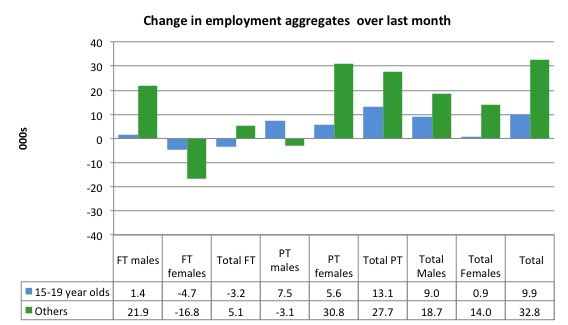 Australia_changes_employment_by_age_last_month_to_November_2014