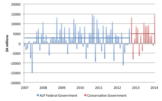 Australia_Change_Net_Debt_Monthly_2007_2014