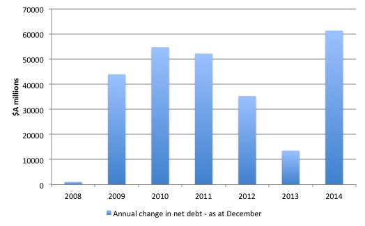 Australia_change_net_Debt_2007_2014_annual