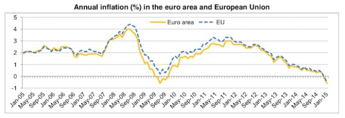 EZ_Inflation_rate_Jan_2015