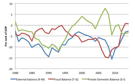 Greece_sectoral_balances_1980_2014