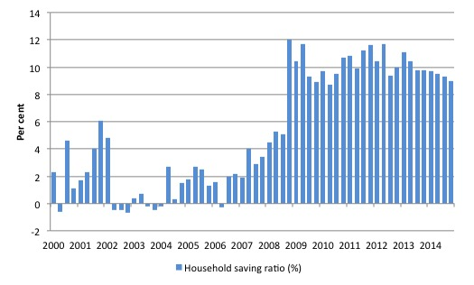 Australia_HH_saving_ratio_2000_December_2014