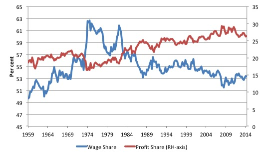 Australia_Profit_Wage_Share_1959_December_2014