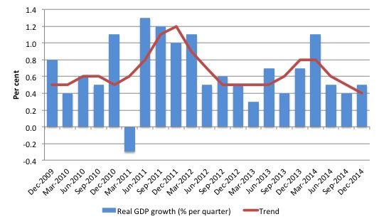 Australia_Real_GDP_Growth_and_trend_last_five_years_December_2014