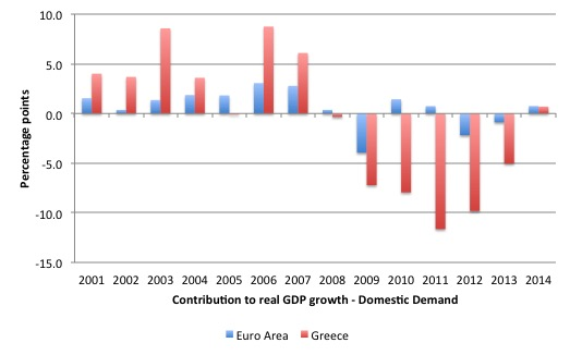 EuroArea_Contribution_to_Growth_2000_2014_EA_Greece