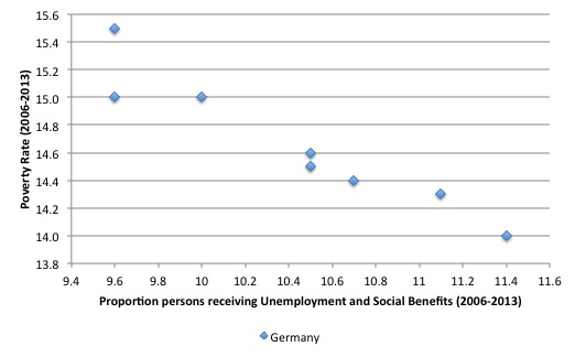 Germany_Poverty_Rates_SGB_II_Quote_2006_2013