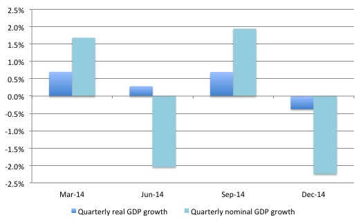 Greece_Real_Nominal_GDP_Growth_2014